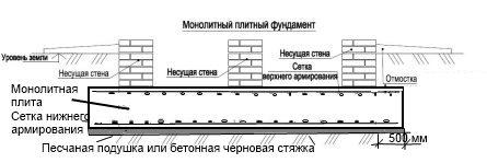 Схема монолитного железобетонного плитного фундамента
