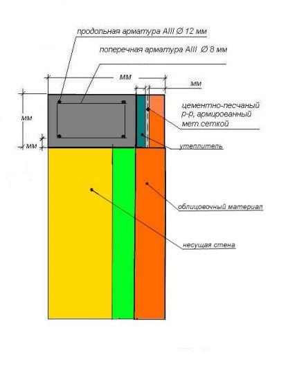 Утепление армопояса в многослойной стене
