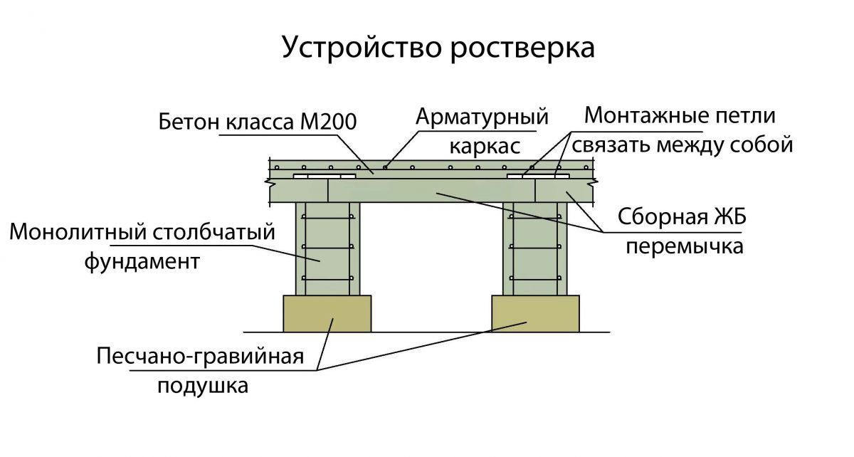 Фундамент из столбов железобетонных воронеж производители жби