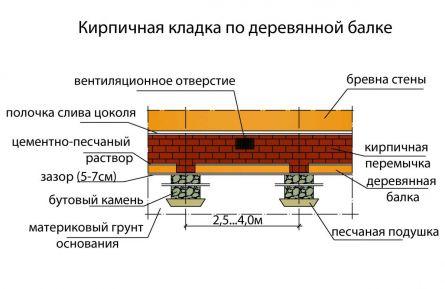 Устройство столбчатого фундамента из кирпичной кладки по деревянной балке