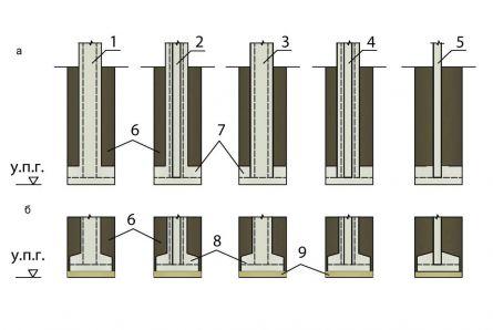 Устройство столбчатых фундаментов в глубоко промерзающих грунтах