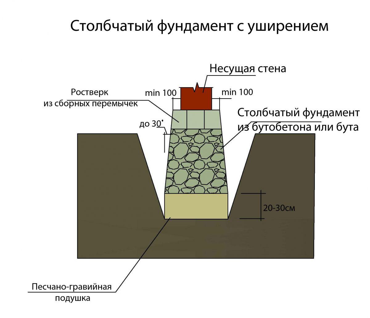 Стоимость ленточного фундамента 6 на 8 Одинцовский район