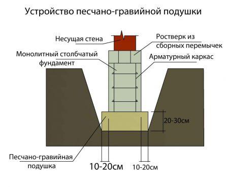 Устройство песчано-гравийной подушки для столбчатого фундамента