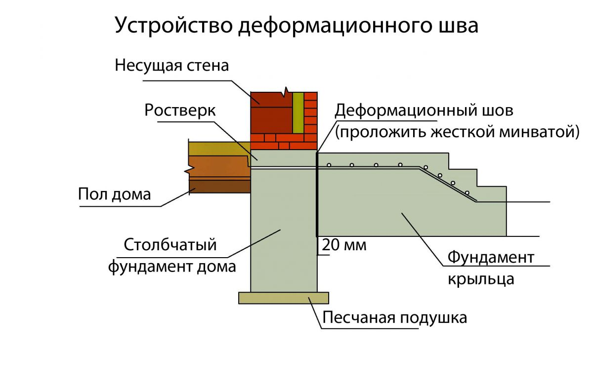 Фундамент ленточный фл цена в Балашихе