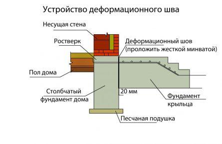 Устройстваодеформационного шва