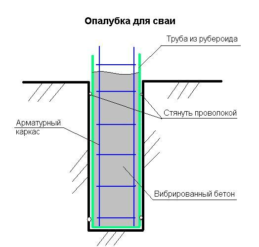 Армирование и опалубка сваи