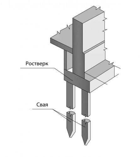 Конструкция висячей сваи.
