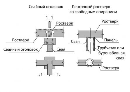 Схема устройства ростверков свайных фундаментов.