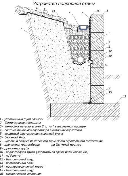 Устройство подпорной стены с дренажем