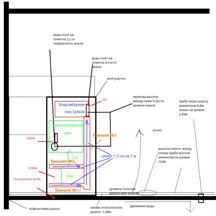 Схема дреннирования участка