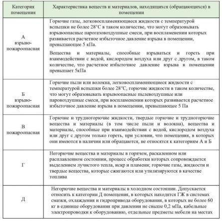 категории помещений по взрывопожарной и пожарной опасности (ОНТП 24—86*)
