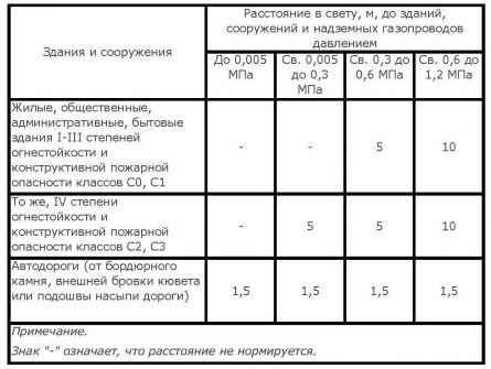 сП 42-102-2004, приложение Н
