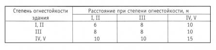 Таблица 1. Расстояния между зданиями и сооружениями, в зависимости от их степени огнестойкости