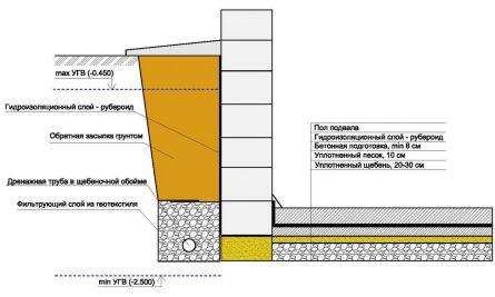 гидроизоляция подвала и стены фундамента