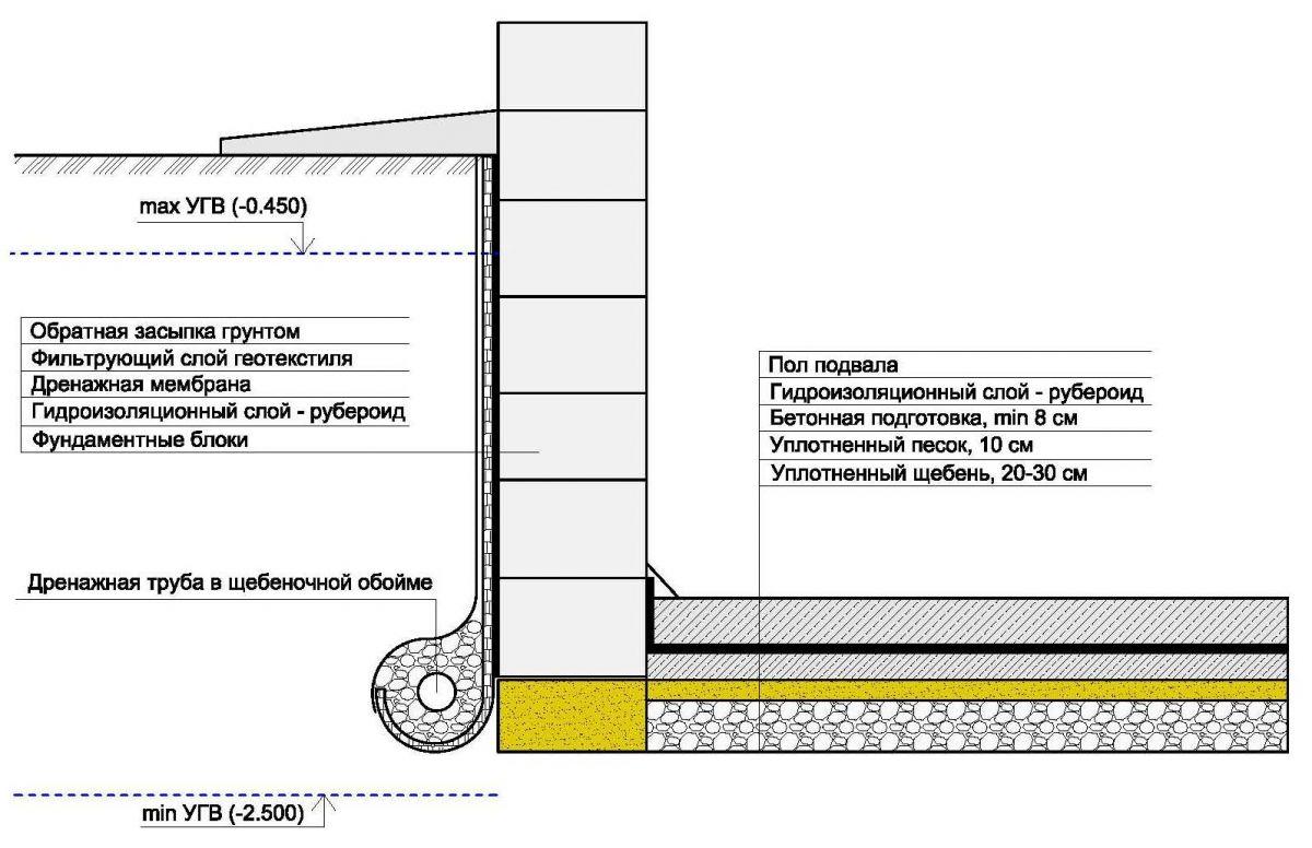 Гидроизоляция подвала, как восстановить внешнюю гидроизоляцию подвала.
