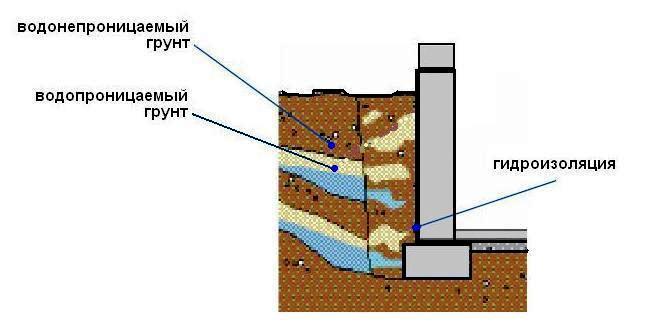 Перед тем как сделать гидроизоляцию фундамента по этому принципу и для достижения необходимого качества бетона...