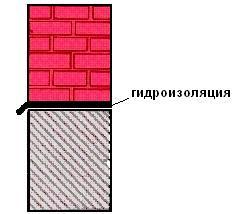 Защита стен от капиллярного поднятия влаги