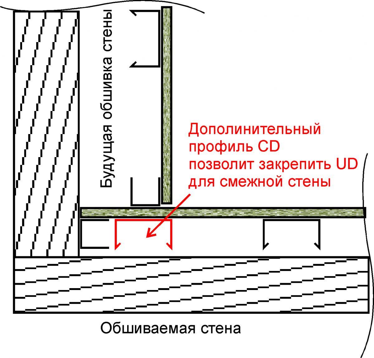 Стены из гипсокартона своими руками углы