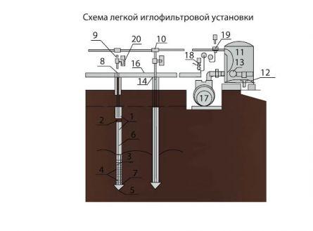Схема легкой иглофильтровой установки