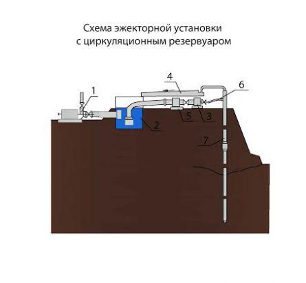 Схема эжекторной установки с циркуляционным резервуаром