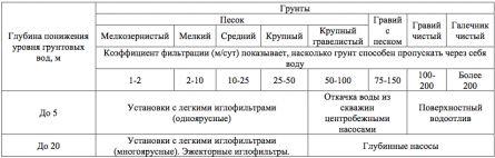 Таблица понижения грунтовых вод