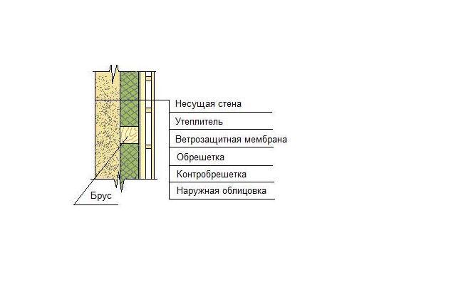 Утепление дома снаружи минватой минеральной ватой