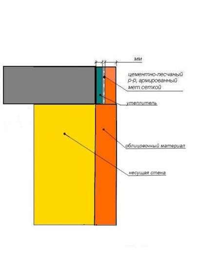 Схема укладки перекрытия на многослойную стену