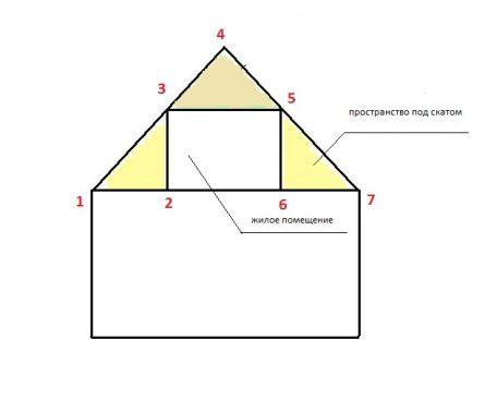 Прямоугольное помещение под крышей