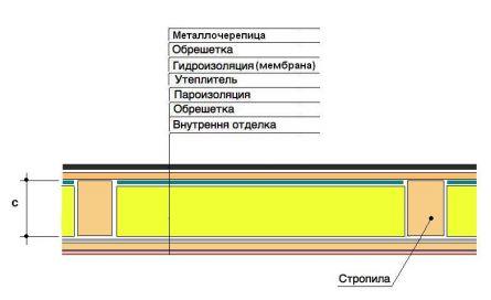 гидроизоляция уложена только между стропилами