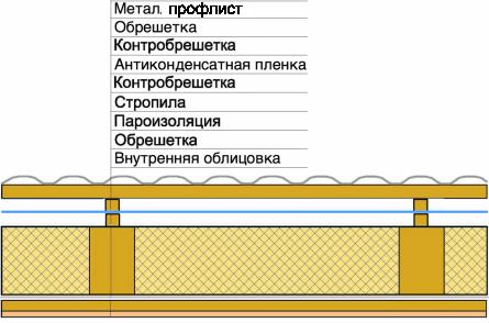 утепленная металлическая кровля с антиконденсатной гидроизоляцией