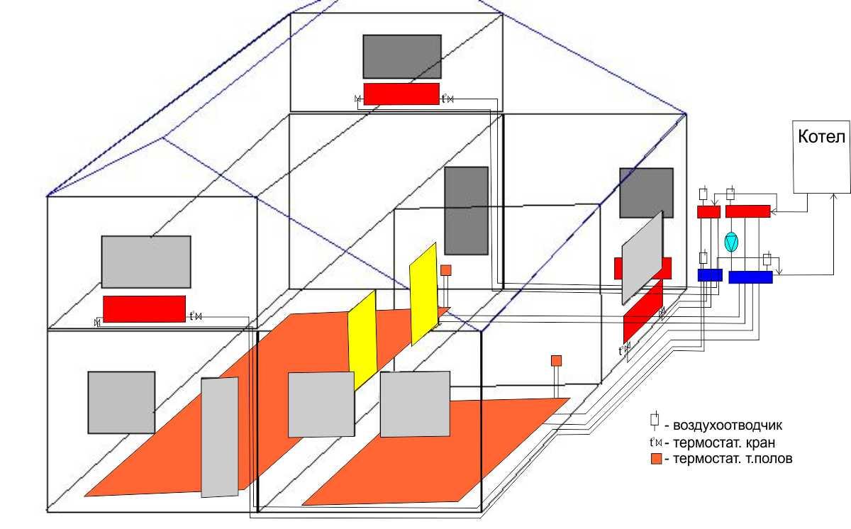 Отопление в частном доме своими руками одноэтажный
