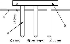 Схема высокого ростверка