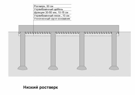 Схема подсыпки под низкий ростверк