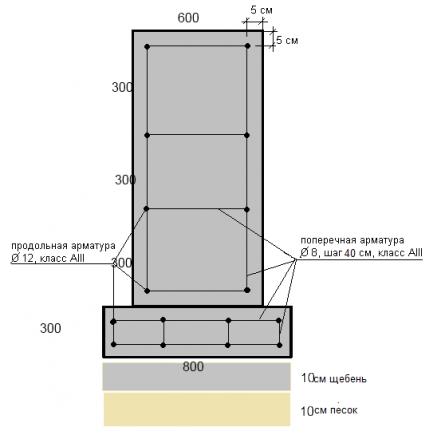 Схема армирования ленточного фундамента 1,2 м