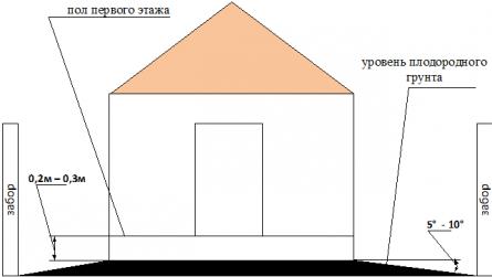 Определение нулевой отметки высоты пола первого этажа, уровня уклона поверхности участка