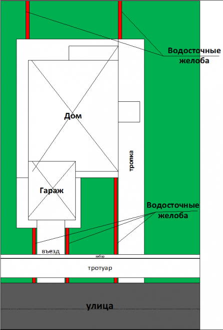 Схема расположения водоотоводящих желобов