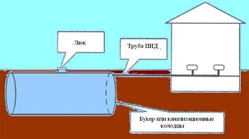 Рисунок 1. Герметичная выгребная яма: трубы ПНД для отвода стоков и бункер для накопления стоков (бункер может...