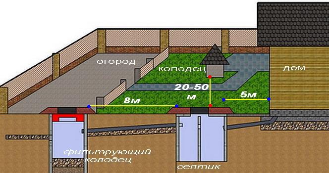 СНИПы и нормативы расстояние длина и высота построек