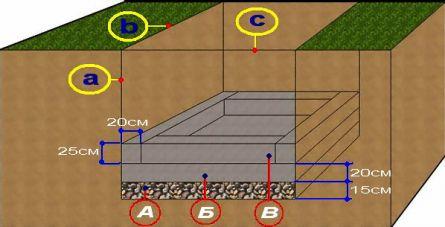 Устройство септика: бетонирование дна