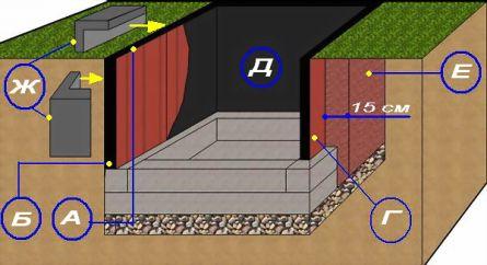 Устройство септика: стены септика