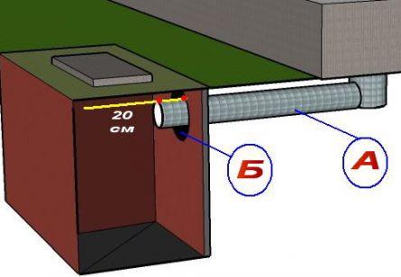 Устройство септика: ввод канализационной трубы в септик