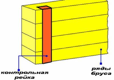 Схема контроля соединительных врубок в брусьях