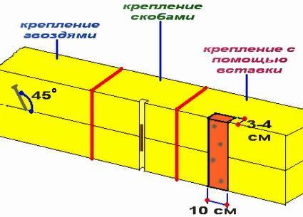 Соединение венцов сруба
