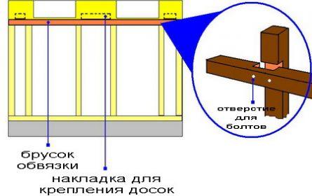 Установка бруса верхней обвязки