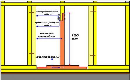 Установка центральной стойки каркаса и нижней части бруса