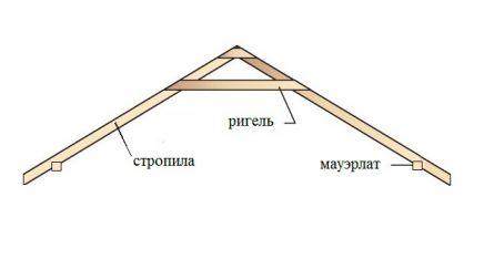 Конструкция крыши в виде буквы «А».