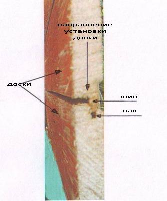 Установка обшивки стен каркаса
