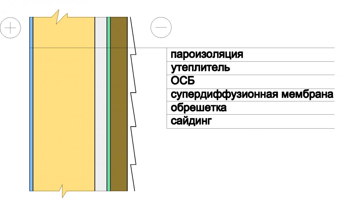 Сайдинг купить в Киеве, цена в Украине за м2, прайс ...