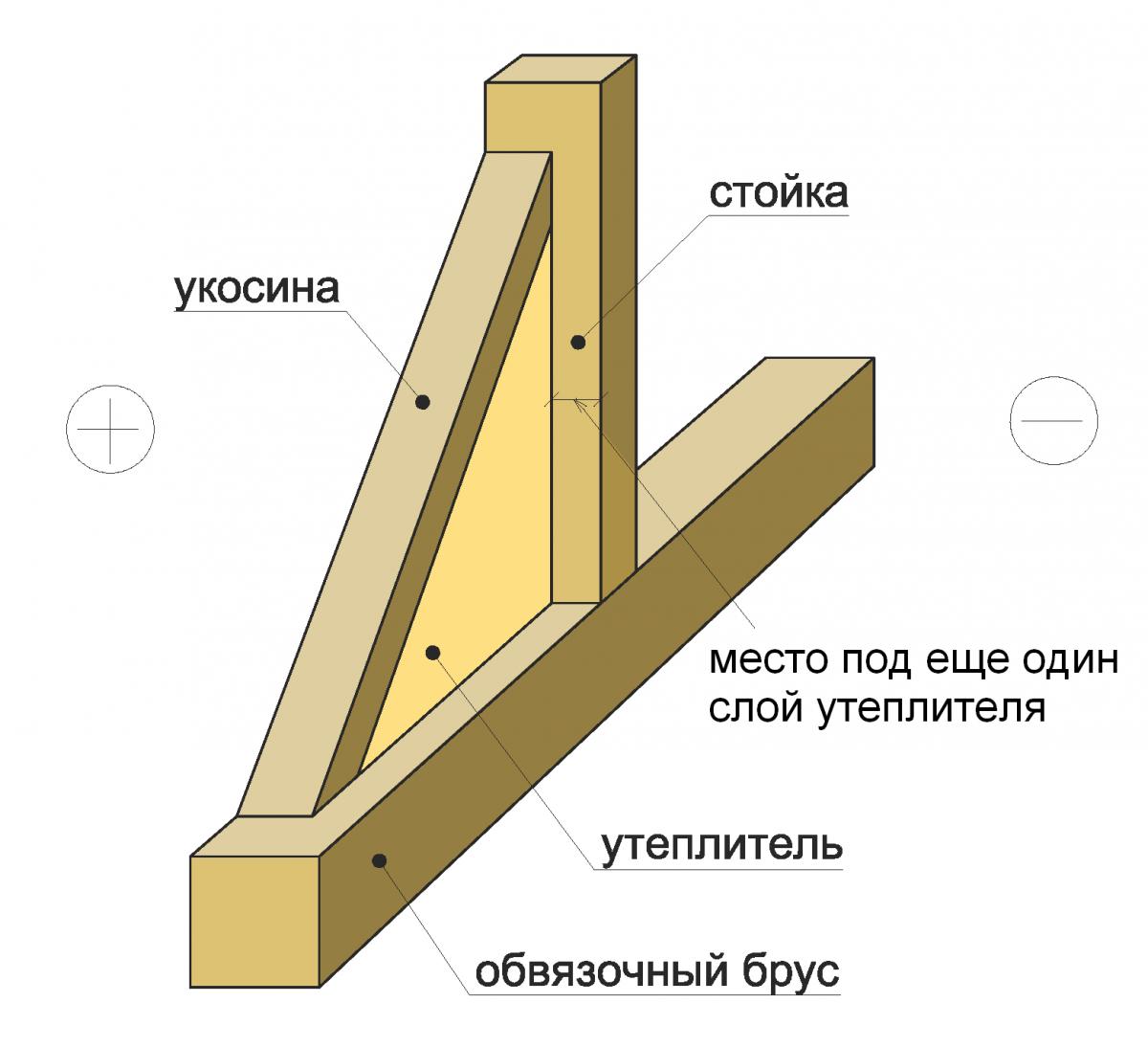 Схема утепления каркаса.