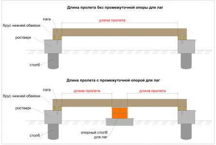 Рисунок. Уменьшение пролета за счет установки промежуточной опоры - опорного столбика под лаги.